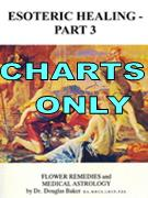 Charts for the eBook Esoteric Healing - Part 3